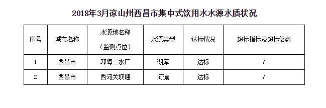 二〇一八年三月西昌市集中式饮用水水源地水质状况